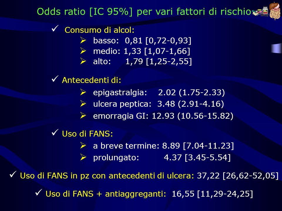 Odds ratio [IC 95%] per vari fattori di rischio
